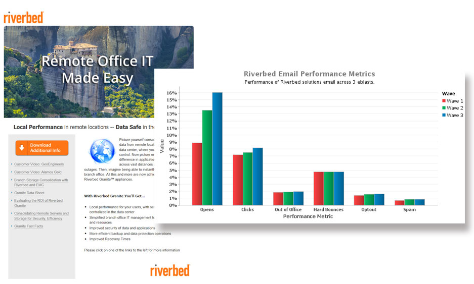 Riverbed Email Campaign